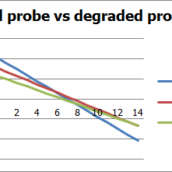 Five things that will damage your pH probes