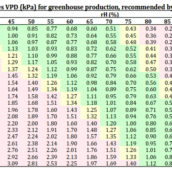 Vapor pressure deficit (VPD) in hydroponics