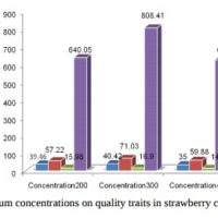 Potassium concentration and yields in flowering plants