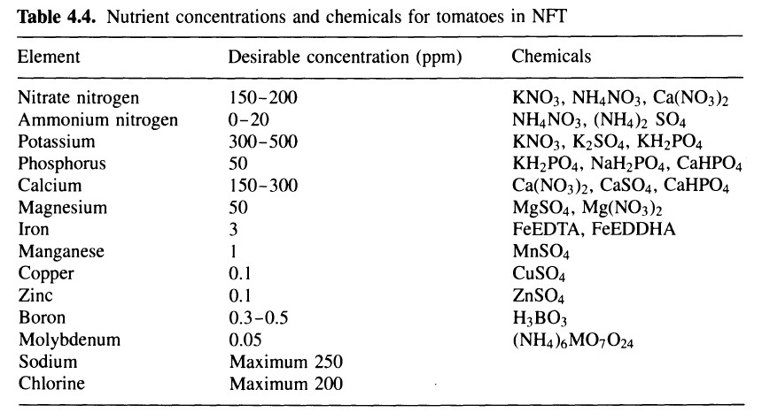 Hydroponic micro and macro nutrient sufficiency ranges