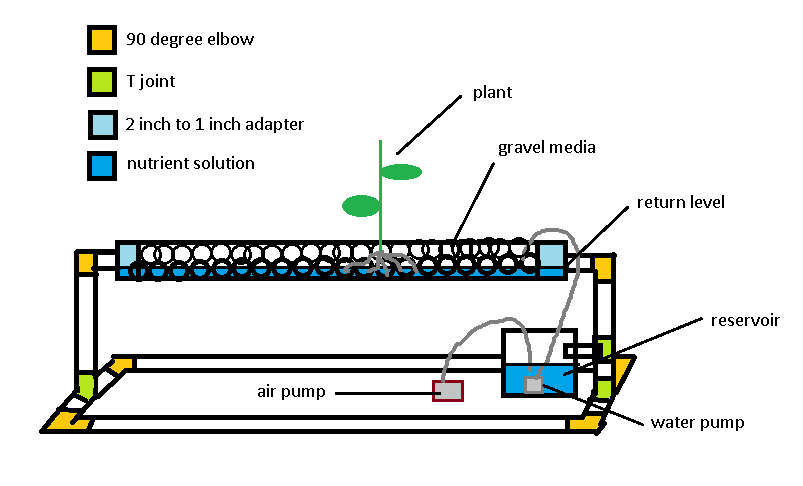 Building An Ebb And Flow Hydroponic System