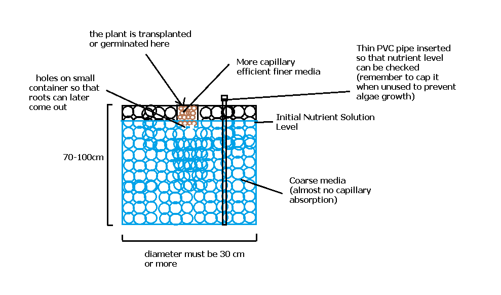 Completely Passive Non Recirculating Hydroponic Systems Some Tips